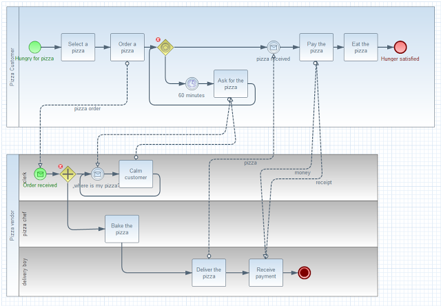 Eclipse bpmn2 modeler user guide version 101 figure 77 example collaboration diagram ccuart Choice Image