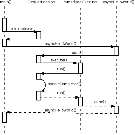 Introduction to programming with dsf sequence diagram of the asynchelloworld example ccuart Image collections